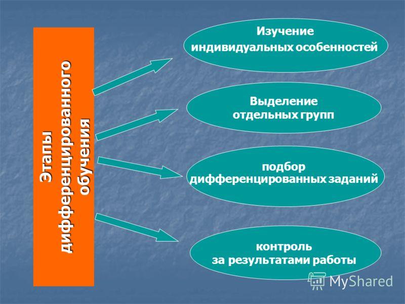 Выделение отдельных групп подбор дифференцированных заданий контроль за результатами работы Изучение индивидуальных особенностей Этапы дифференцированного обучения