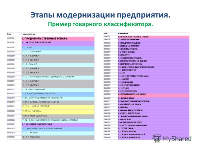 Этапы модернизации предприятия. Пример товарного классификатора.