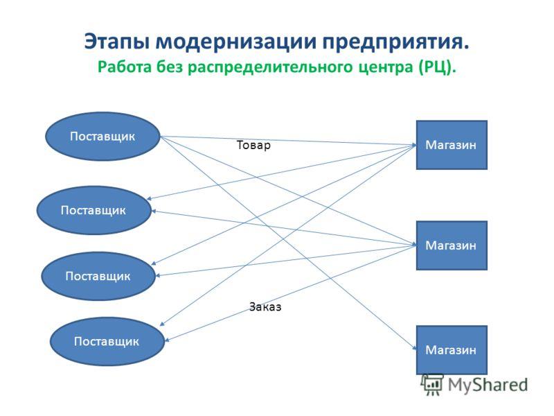 "Презентация на тему: ""ООО «"
