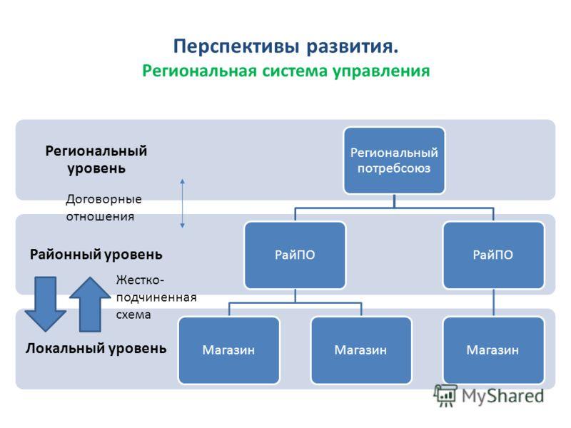 Перспективы развития. Региональная система управления Локальный уровень Районный уровень Региональный уровень Региональный потребсоюз РайПО Магазин РайПО Магазин Жестко- подчиненная схема Договорные отношения
