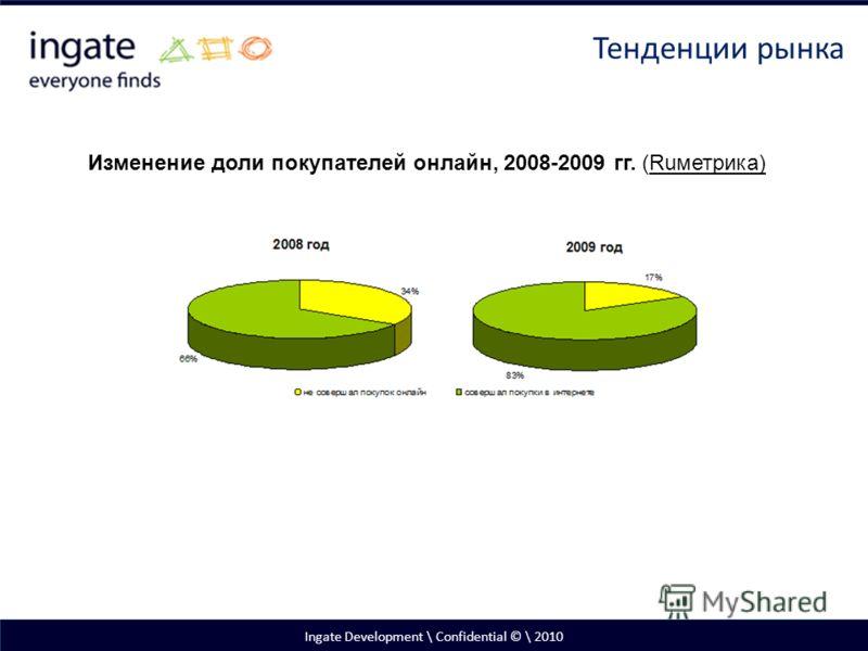 Ingate Development \ Confidential © \ 2010 Тенденции рынка Изменение доли покупателей онлайн, 2008-2009 гг. (Ruметрика)