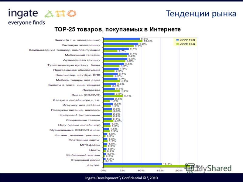 Ingate Development \ Confidential © \ 2010 Тенденции рынка ТОР-25 товаров, покупаемых в Интернете
