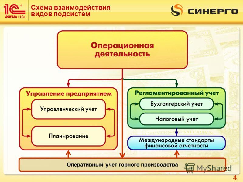 4 Схема взаимодействия видов подсистем
