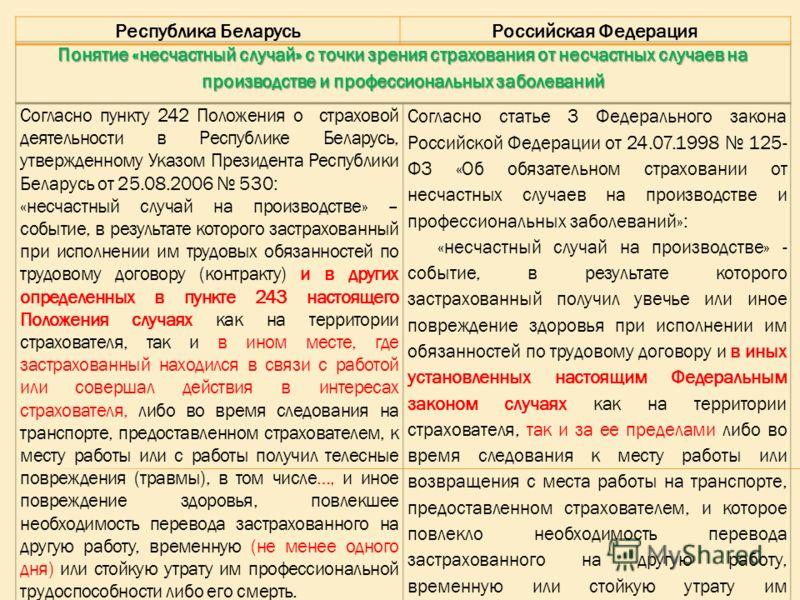 Понятие «несчастный случай» с точки зрения страхования от несчастных случаев на производстве и профессиональных заболеваний Согласно пункту 242 Положения о страховой деятельности в Республике Беларусь, утвержденному Указом Президента Республики Белар