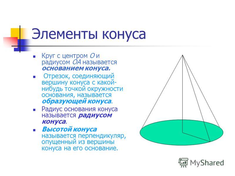 Элементы конуса Круг с центром O и радиусом OA называется основанием конуса. Отрезок, соединяющий вершину конуса с какой- нибудь точкой окружности основания, называется образующей конуса. Радиус основания конуса называется радиусом конуса. Высотой ко