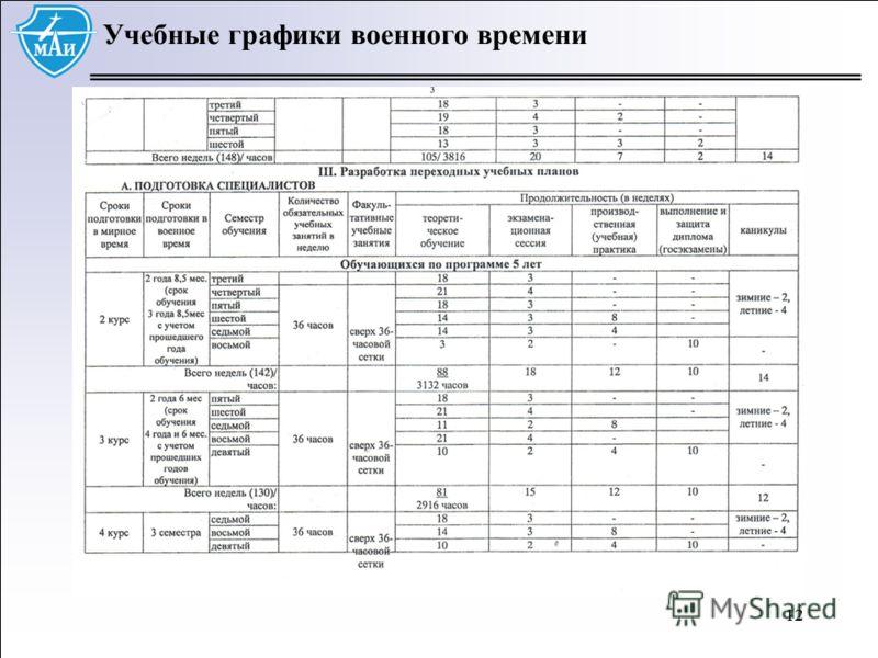 12 Учебные графики военного времени