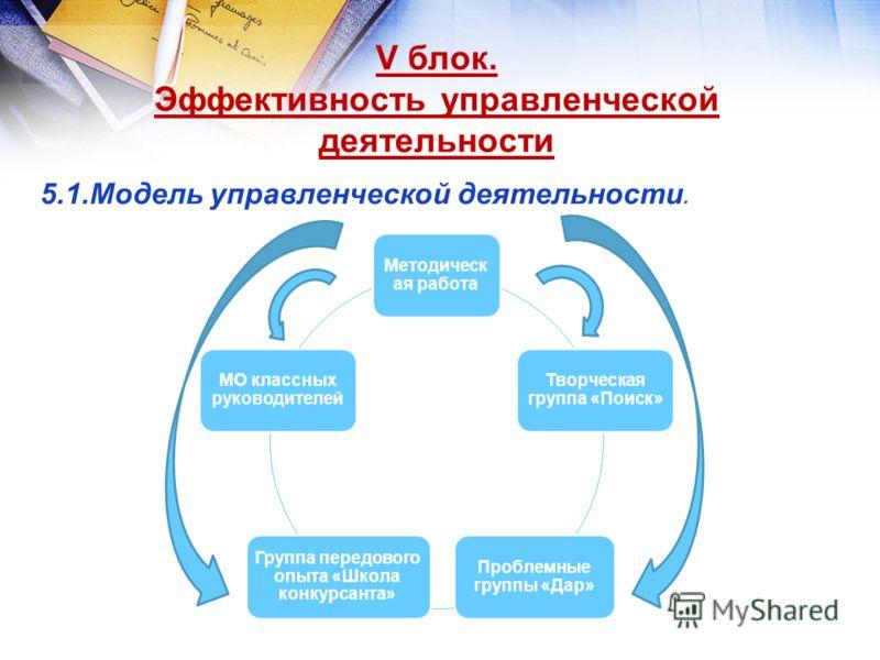 V блок. Эффективность управленческой деятельности 5.1.Модель управленческой деятельности. Методическа я работа Творческая группа «Поиск» Проблемные группы «Дар» Группа передового опыта «Школа конкурсанта» МО классных руководителей
