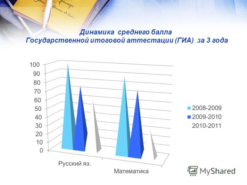 Динамика среднего балла Государственной итоговой аттестации (ГИА) за 3 года