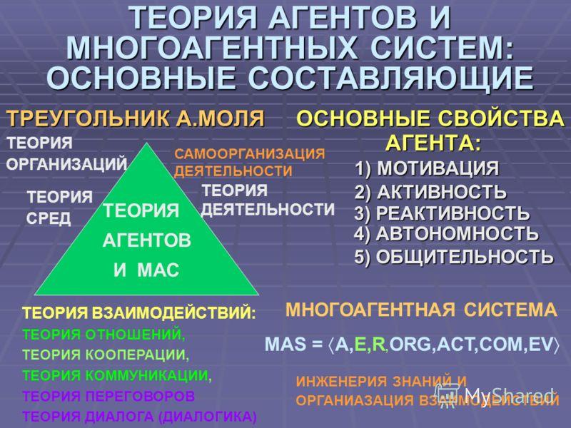 ТЕОРИЯ АГЕНТОВ И МНОГОАГЕНТНЫХ СИСТЕМ: ОСНОВНЫЕ СОСТАВЛЯЮЩИЕ ТРЕУГОЛЬНИК А.МОЛЯ ОСНОВНЫЕ СВОЙСТВА АГЕНТА: АГЕНТА: 1) МОТИВАЦИЯ 1) МОТИВАЦИЯ 2) АКТИВНОСТЬ 2) АКТИВНОСТЬ 3) РЕАКТИВНОСТЬ 3) РЕАКТИВНОСТЬ 4) АВТОНОМНОСТЬ 4) АВТОНОМНОСТЬ 5) ОБЩИТЕЛЬНОСТЬ 5