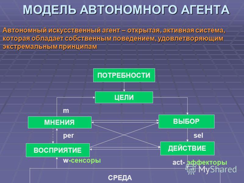 МОДЕЛЬ АВТОНОМНОГО АГЕНТА Автономный искусственный агент – открытая, активная система, которая обладает собственным поведением, удовлетворяющим экстремальным принципам ПОТРЕБНОСТИ ЦЕЛИ ВОСПРИЯТИЕ МНЕНИЯ ВЫБОР ДЕЙСТВИЕ СРЕДА act- эффекторы sel w-сенсо