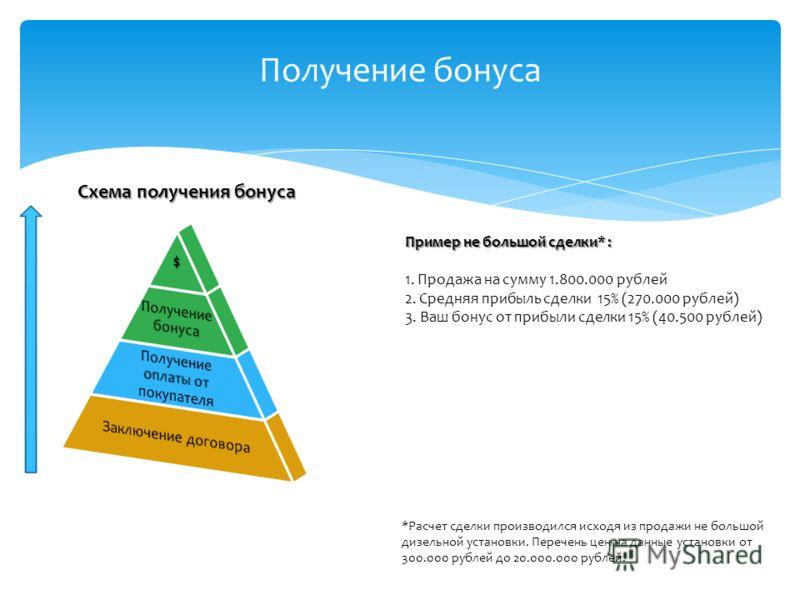 Получение бонуса Пример не большой сделки* : 1. Продажа на сумму 1.800.000 рублей 2. Средняя прибыль сделки 15% (270.000 рублей) 3. Ваш бонус от прибыли сделки 15% (40.500 рублей) *Расчет сделки производился исходя из продажи не большой дизельной уст