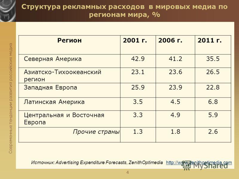 Современные тенденции развития российских медиа 4 Структура рекламных расходов в мировых медиа по регионам мира, % Регион2001 г.2006 г.2011 г. Северная Америка42.941.235.5 Азиатско-Тихоокеанский регион 23.123.626.5 Западная Европа25.923.922.8 Латинск