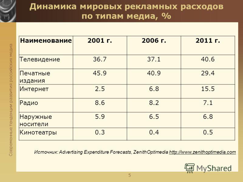 Современные тенденции развития российских медиа 5 Динамика мировых рекламных расходов по типам медиа, % Источник: Advertising Expenditure Forecasts, ZenithOptimedia http://www.zenithoptimedia.com Наименование2001 г.2006 г.2011 г. Телевидение36.737.14