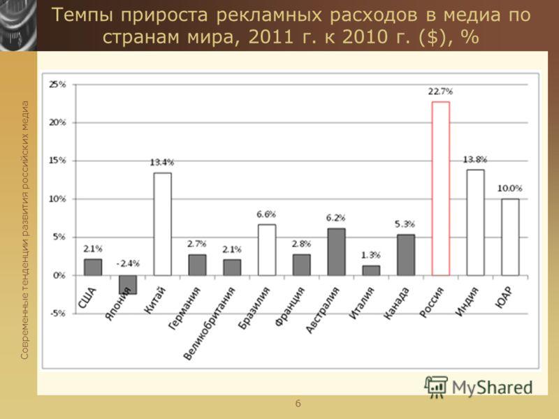 Современные тенденции развития российских медиа 6 Темпы прироста рекламных расходов в медиа по странам мира, 2011 г. к 2010 г. ($), %