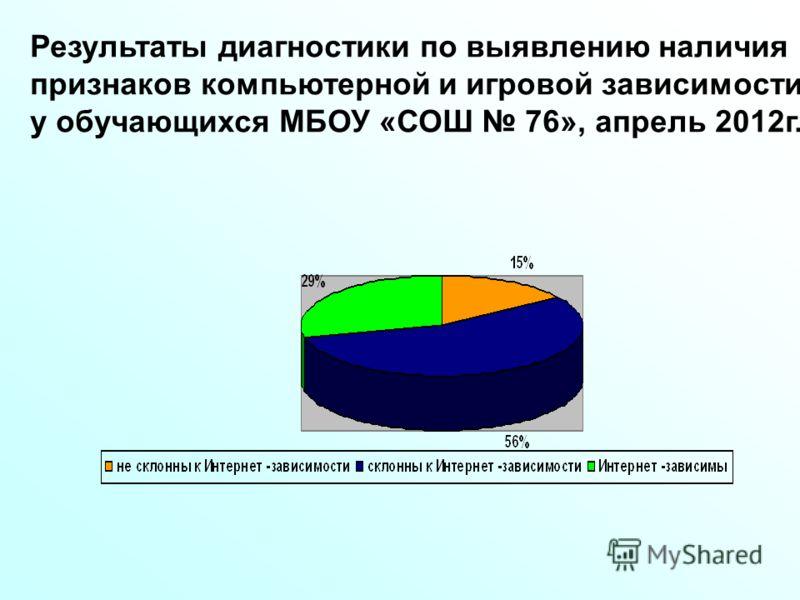 Результаты диагностики по выявлению наличия признаков компьютерной и игровой зависимости у обучающихся МБОУ «СОШ 76», апрель 2012г.