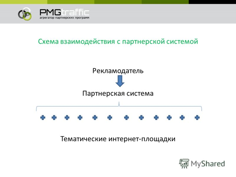 Схема взаимодействия с партнерской системой Рекламодатель Партнерская система Тематические интернет-площадки