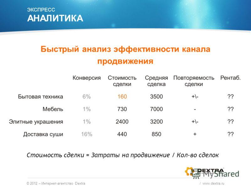 © 2012 – Интернет-агентство Dextra / www.dextra.ru Быстрый анализ эффективности канала продвижения Стоимость сделки = Затраты на продвижение / Кол-во сделок ЭКСПРЕСС АНАЛИТИКА
