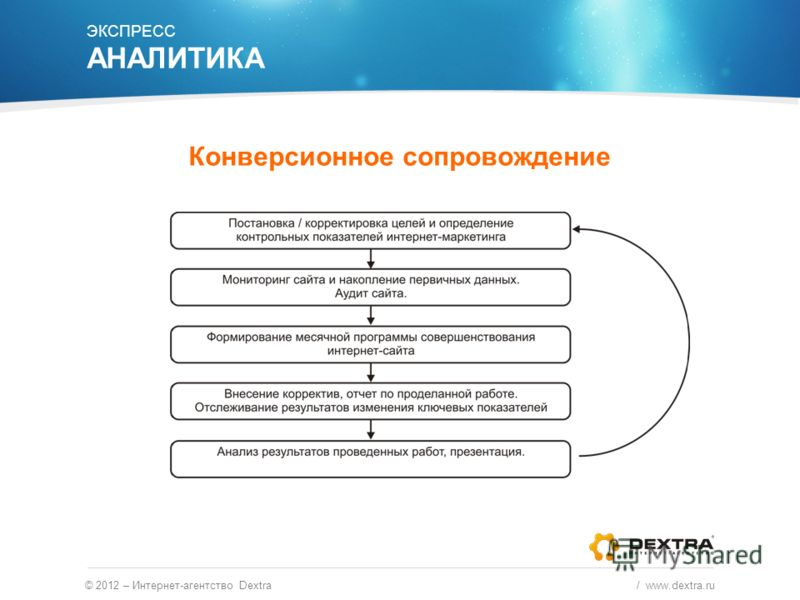 © 2012 – Интернет-агентство Dextra / www.dextra.ru ЭКСПРЕСС АНАЛИТИКА Конверсионное сопровождение