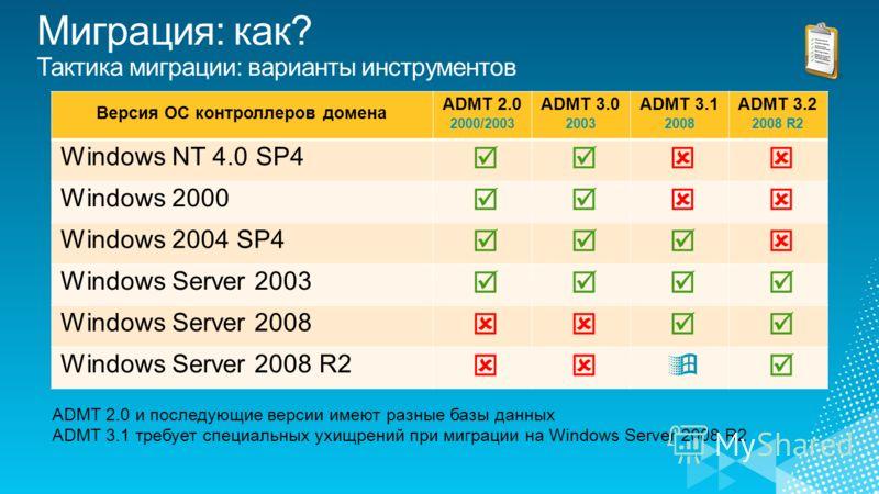Версия ОС контроллеров домена ADMT 2.0 2000/2003 ADMT 3.0 2003 ADMT 3.1 2008 ADMT 3.2 2008 R2 Windows NT 4.0 SP4 Windows 2000 Windows 2004 SP4 Windows Server 2003 Windows Server 2008 Windows Server 2008 R2 ADMT 2.0 и последующие версии имеют разные б