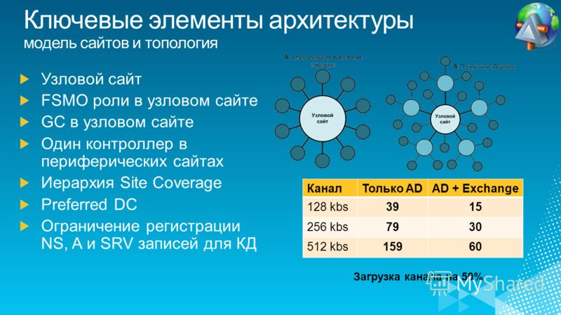 КаналТолько ADAD + Exchange 128 kbs3915 256 kbs7930 512 kbs15960 Загрузка канала на 50%