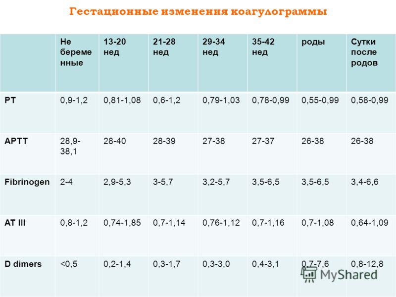 Гестационные изменения коагулограммы Не береме нные 13-20 нед 21-28 нед 29-34 нед 35-42 нед родыСутки после родов PT0,9-1,20,81-1,080,6-1,20,79-1,030,78-0,990,55-0,990,58-0,99 APTT28,9- 38,1 28-4028-3927-3827-3726-38 Fibrinogen2-42,9-5,33-5,73,2-5,73