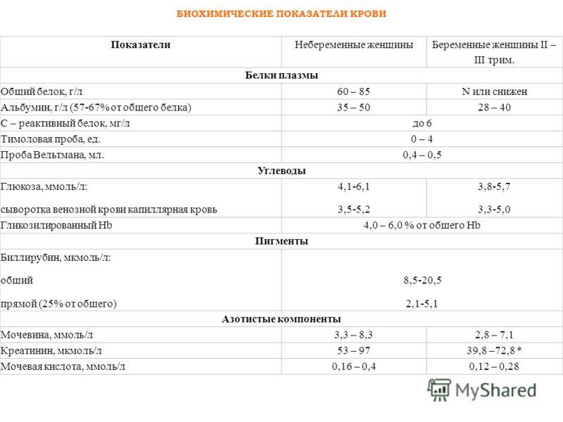 ПоказателиНебеременные женщины Беременные женщины II – III трим. Белки плазмы Общий белок, г/л60 – 85N или снижен Альбумин, г/л (57-67% от общего белка)35 – 5028 – 40 С – реактивный белок, мг/лдо 6 Тимоловая проба, ед.0 – 4 Проба Вельтмана, мл.0,4 –