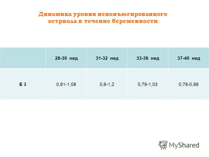 Динамика уровня неконъюгированного эстриола в течение беременности 28-30 нед31-32 нед33-36 нед37-40 нед E 30,81-1,080,6-1,20,79-1,030,78-0,99
