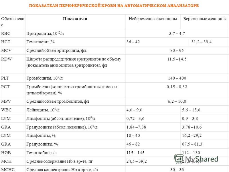Обозначени е ПоказателиНебеременные женщиныБеременные женщины RBCЭритроциты, 10 12 /л3,7 – 4,7 HCTГематокрит,%36 – 4231,2 – 39,4 MCVСредний объем эритроцита, фл.80 – 95 RDW Широта распредеделения эритроцитов по объему (показатель анизоцитоза эритроци