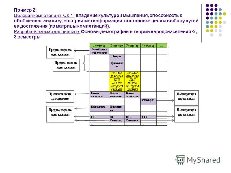 Пример 2: Целевая компетенция: ОК-1: владение культурой мышления, способность к обобщению, анализу, восприятию информации, постановке цели и выбору путей ее достижения (из матрицы компетенций). Разрабатываемая дисциплина: Основы демографии и теории н