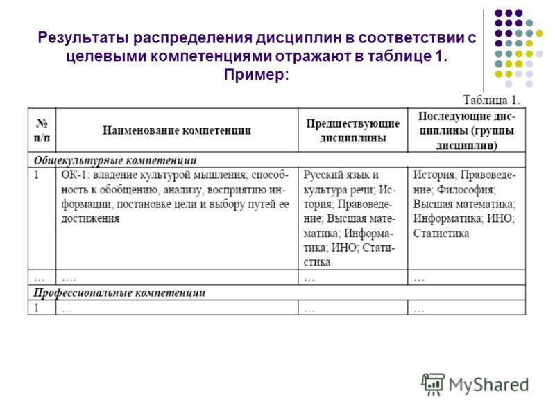 Результаты распределения дисциплин в соответствии с целевыми компетенциями отражают в таблице 1. Пример: