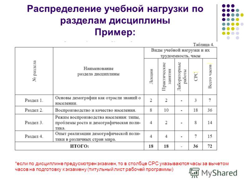 Лист Коррекции Рабочей Программы Образец - фото 5