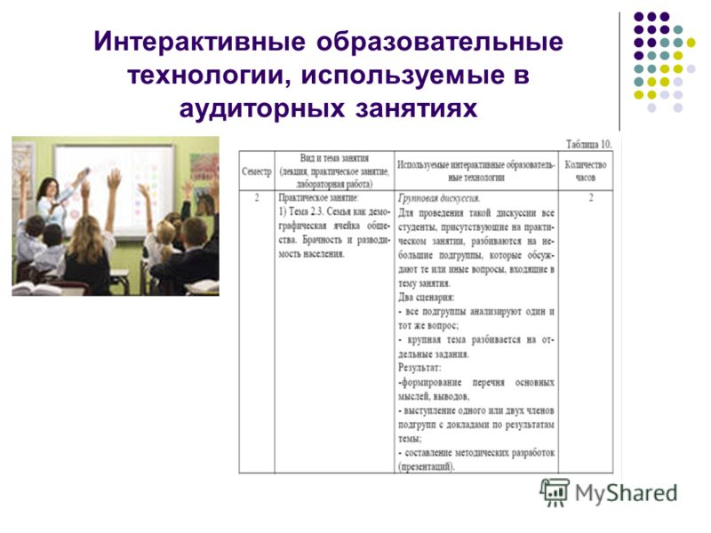 Интерактивные образовательные технологии, используемые в аудиторных занятиях