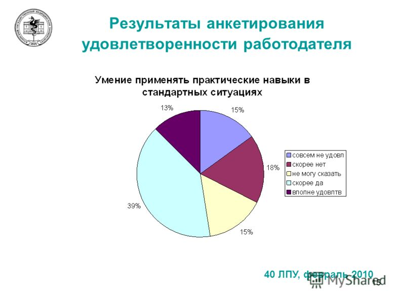 15 Результаты анкетирования удовлетворенности работодателя 40 ЛПУ, февраль 2010