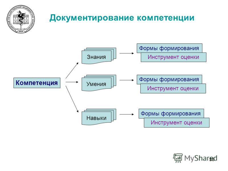 36 Документирование компетенции Компетенция Знания Умения Навыки Формы формирования Инструмент оценки
