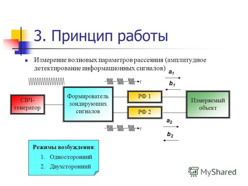 3. Принцип работы Измерение волновых параметров рассеяния (амплитудное детектирование информационных сигналов) СВЧ- генератор Формирователь зондирующих сигналов РФ 1 РФ 2 Измеряемый объект Режимы возбуждения: tt a1a1 a2a2 b1b1 b2b2 2.Двухсторонний 1.