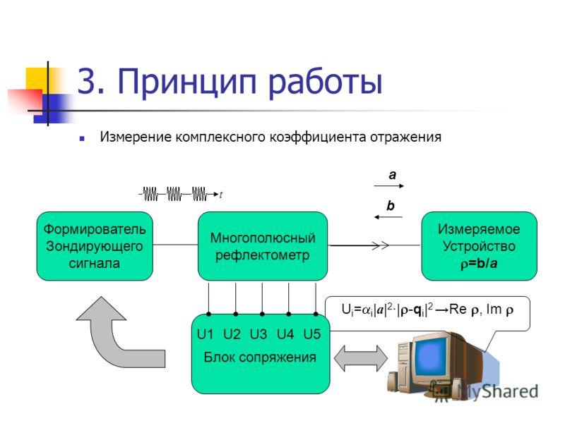3. Принцип работы Измерение комплексного коэффициента отражения Формирователь Зондирующего сигнала Многополюсный рефлектометр Измеряемое Устройство =b/a a b U i = i | a | 2 ·| -q i | 2 Re, Im t Блок сопряжения U5U1U2U3U4