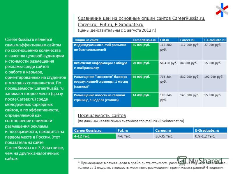 CareerRussia.ru является самым эффективным сайтом по соотношению количества и качества целевой аудитории и стоимости размещения рекламы среди сайтов о работе и карьере, ориентированных на студентов и молодых специалистов. По посещаемости CareerRussia