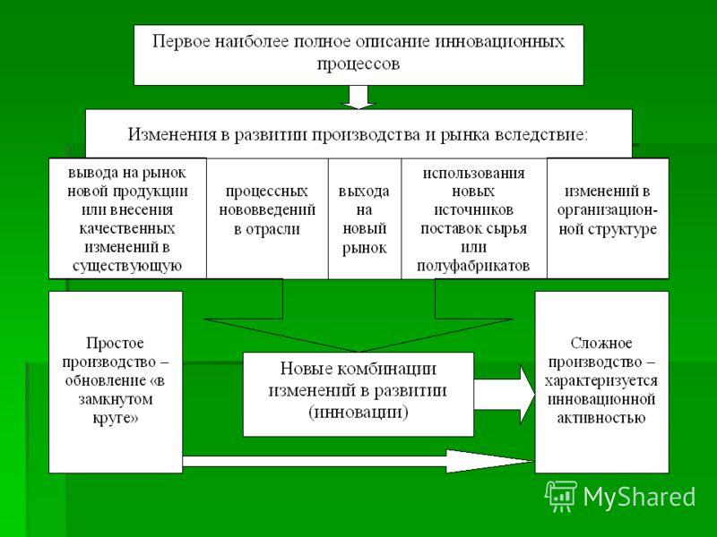 Рисунок 1 - Инновационные процессы, согласно теории Й.Шумпетера