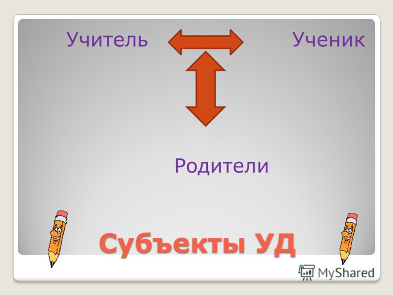 Субъекты УД Учитель Ученик Родители