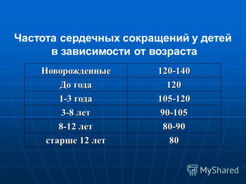 Частота сердечных сокращений у детей в зависимости от возраста Новорожденные120-140 До года 120 1-3 года 105-120 3-8 лет 90-105 8-12 лет 80-90 старше 12 лет 80
