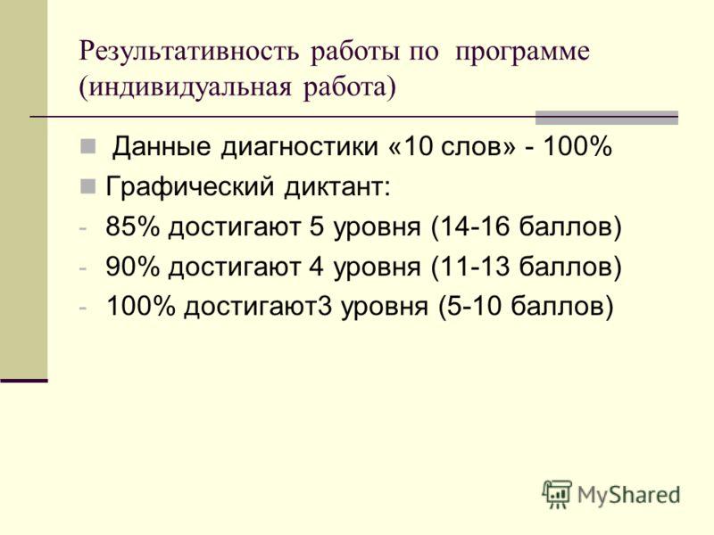 Результативность работы по программе (индивидуальная работа) Данные диагностики «10 слов» - 100% Графический диктант: - 85% достигают 5 уровня (14-16 баллов) - 90% достигают 4 уровня (11-13 баллов) - 100% достигают3 уровня (5-10 баллов)