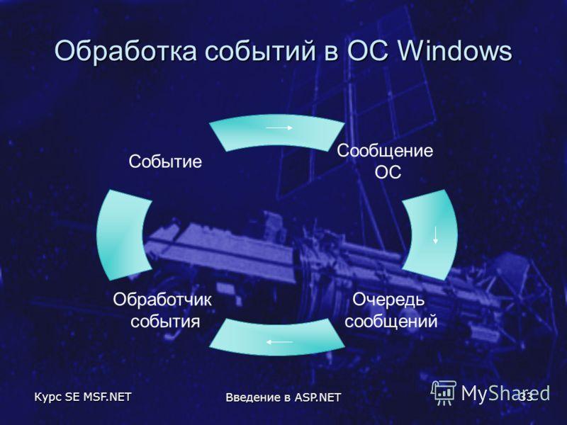 Курс SE MSF.NET Введение в ASP.NET 33 Обработка событий в ОС Windows Сообщение ОС Очередь сообщений Обработчик события Событие