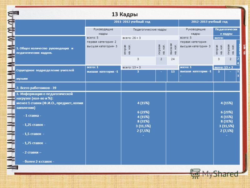 13 Кадры 2011- 2012 учебный год 2012- 2013 учебный год Руководящие кадры Педагогические кадрыРуководящие кадры Педагогически е кадры 1. Общее количество руководящих и педагогических кадров. всего: 5 первая категория- 2 высшая категория- 3 всего: 26 +