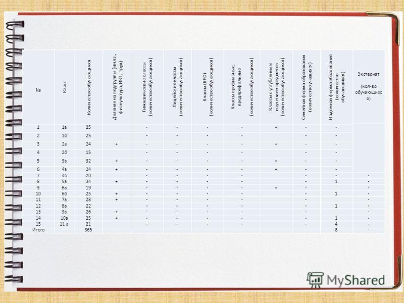 Класс Количество обучающихся Деление на подгруппы (ин.яз., физкультура, ИКТ, труд) Гимназические классы (количество обучающихся) Лицейские классы (количество обучающихся) Классы (КРО) (количество обучающихся) Классы профильные, предпрофильные (количе