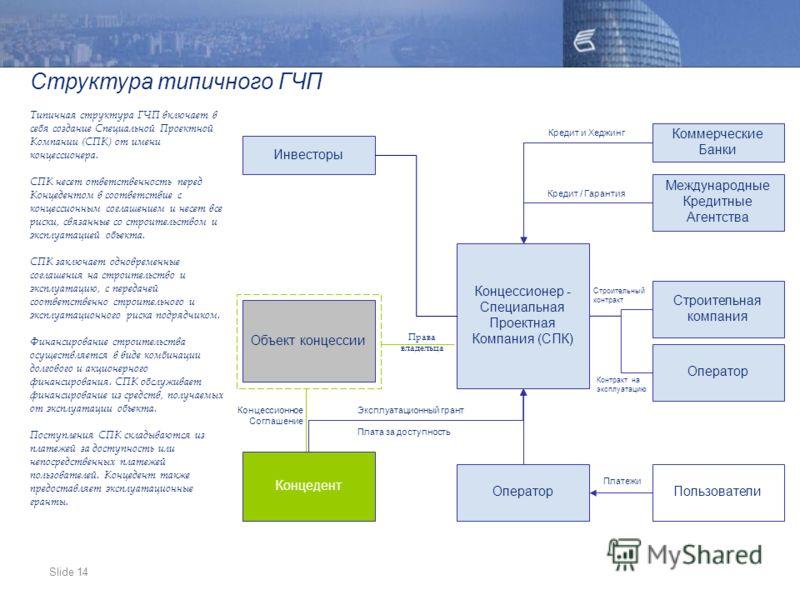 Slide 14 Структура типичного ГЧП Типичная структура ГЧП включает в себя создание Специальной Проектной Компании (СПК) от имени концессионера. СПК несет ответственность перед Концедентом в соответствие с концессионным соглашением и несет все риски, св