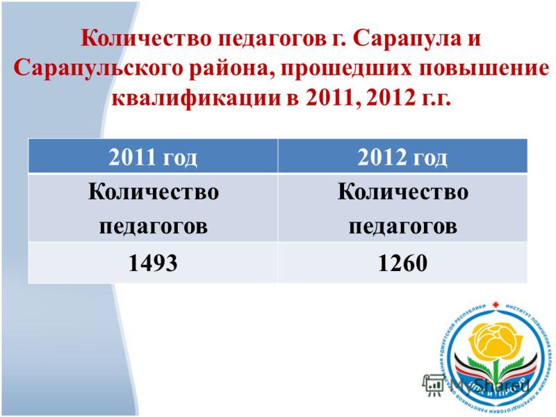 Количество педагогов г. Сарапула и Сарапульского района, прошедших повышение квалификации в 2011, 2012 г.г. 2011 год2012 год Количество педагогов 14931260 4