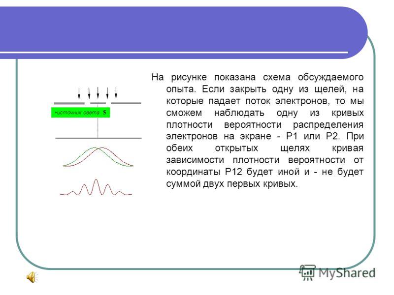 Дифракция электрона на двух щелях При разговоре о дифракции электрона традиционно много внимания уделяется рассуждениям о том, как происходит дифракция электрона на двух щелях. Обсуждается, что будет наблюдаться на фотопластинке, если перекрыть одну