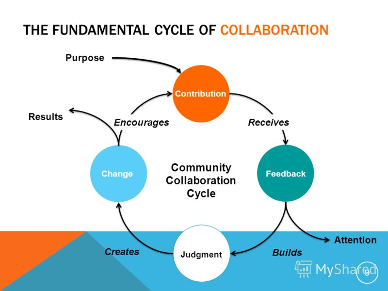 THE FUNDAMENTAL CYCLE OF COLLABORATION 9 Change ContributionFeedback Judgment Purpose Community Collaboration Cycle Attention Receives Builds Creates Encourages Results