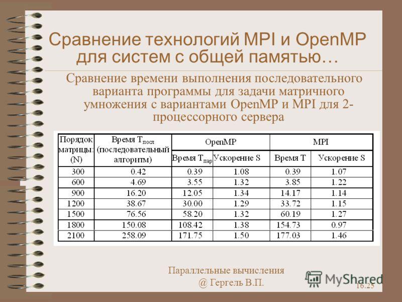 Параллельные вычисления @ Гергель В.П. 16.25 Сравнение технологий MPI и OpenMP для систем с общей памятью… Сравнение времени выполнения последовательного варианта программы для задачи матричного умножения с вариантами OpenMP и MPI для 2- процессорног