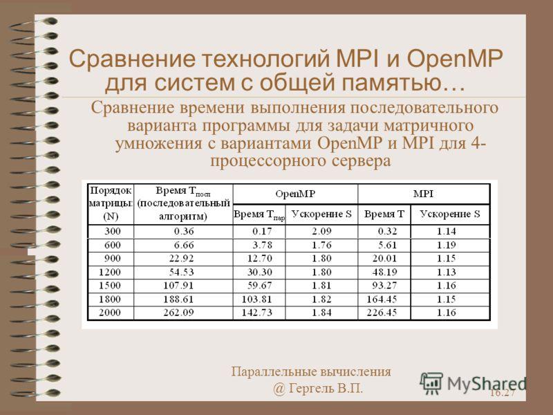 Параллельные вычисления @ Гергель В.П. 16.27 Сравнение технологий MPI и OpenMP для систем с общей памятью… Сравнение времени выполнения последовательного варианта программы для задачи матричного умножения с вариантами OpenMP и MPI для 4- процессорног
